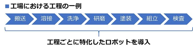 工場における工程の一例